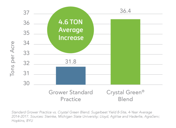 Chart: Ton increase per acre